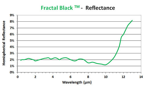 Fractal black coating reflectance chart