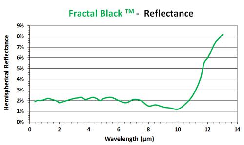 Fractal black coating reflectance chart