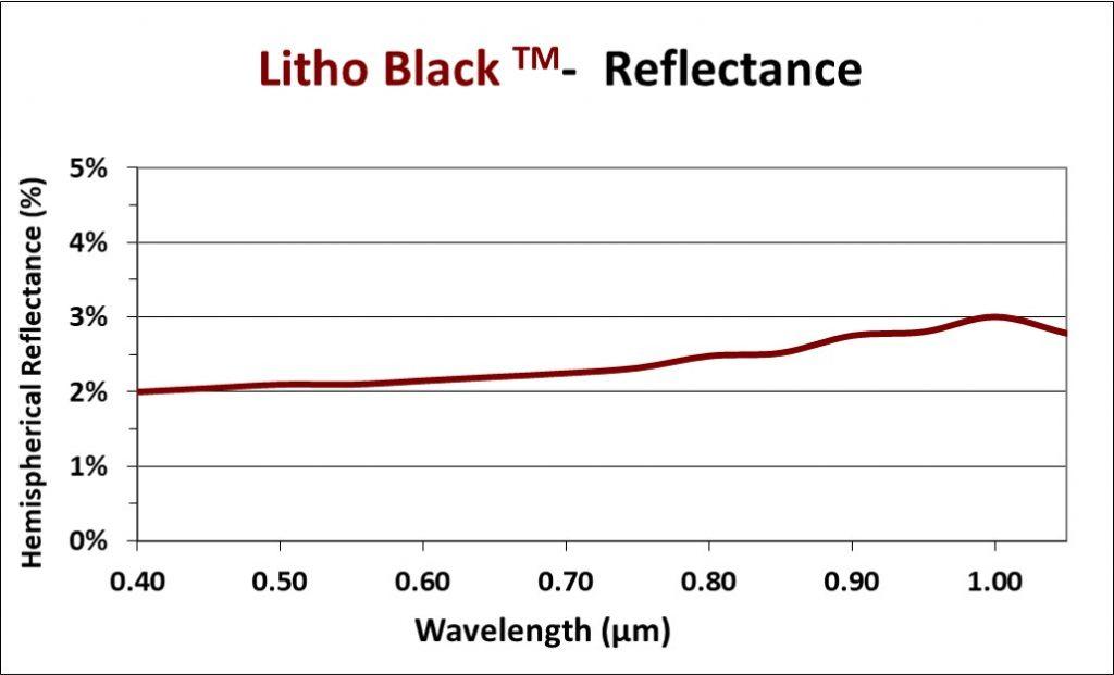 Litho black coating reflectance chart