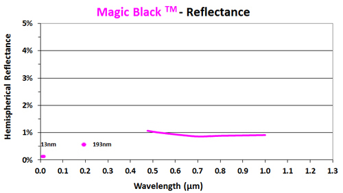 Magic black reflectance chart