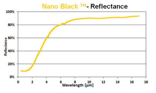 nano black coating reflectance chart