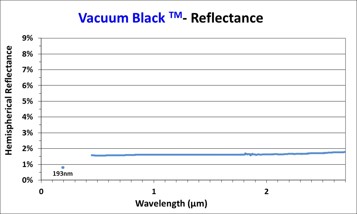 Vacuum black reflectance chart 1:1 scale