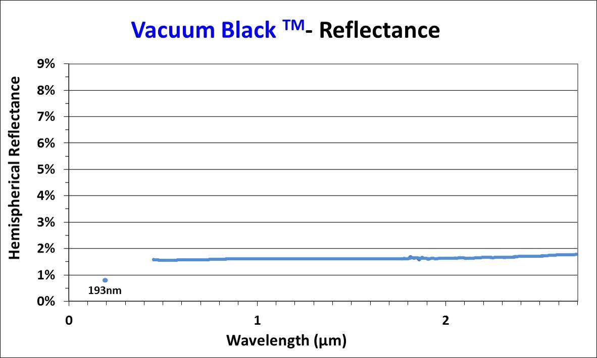 Vacuum black reflectance chart 1:1 scale