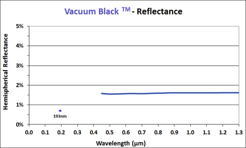 Vacuum black reflectance chart 1/10 scale