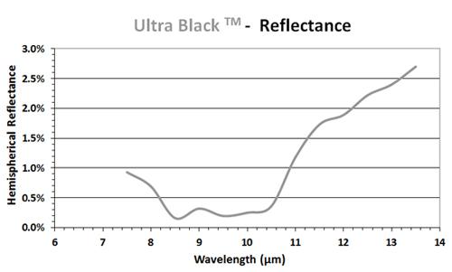 Ultra black coating reflectance chart