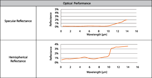 Optical Performance chart: Hemispherical and Specular reflectance