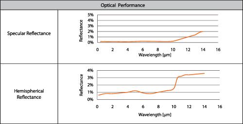 Optical Performance chart: Hemispherical and Specular reflectance
