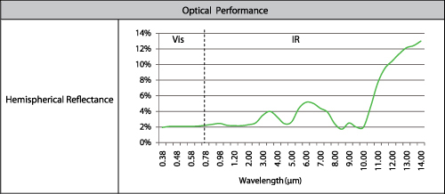 spectral black optical performance chart