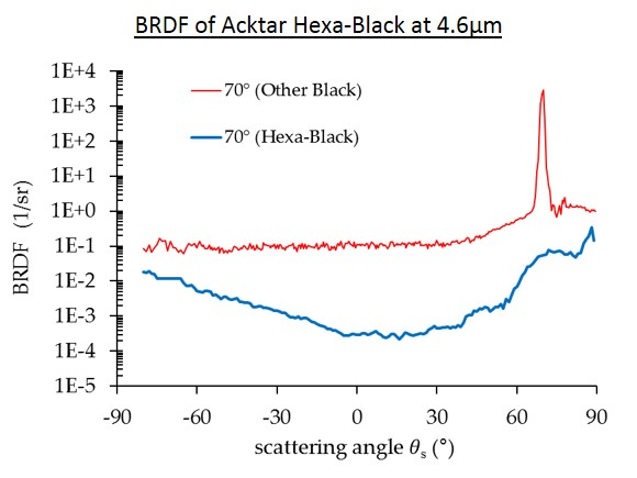 Chart: BRDF of Acktar Hexa-black at 4.6µm