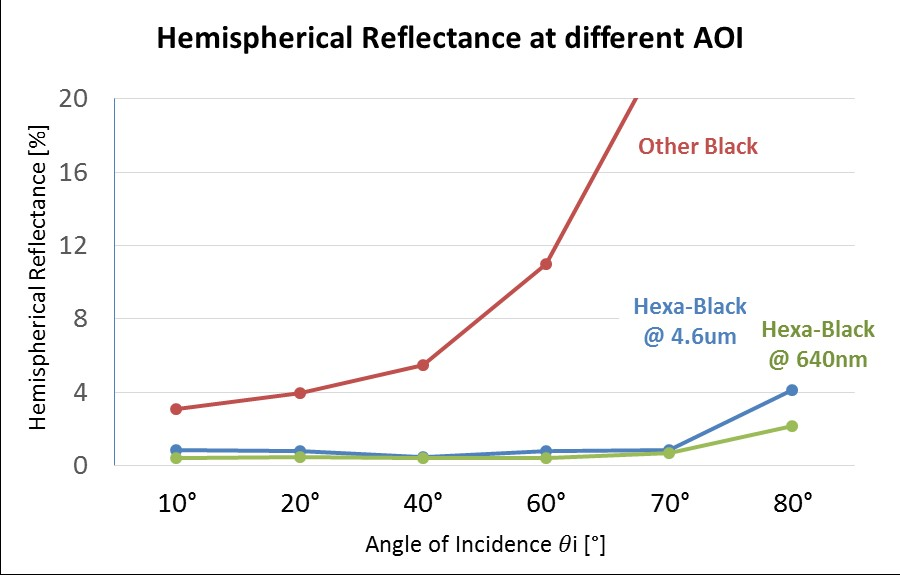 Chart: Hemispherical reflectance at diffrent AOI