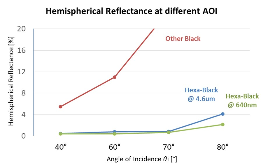 Hemispherical reflectance comparison