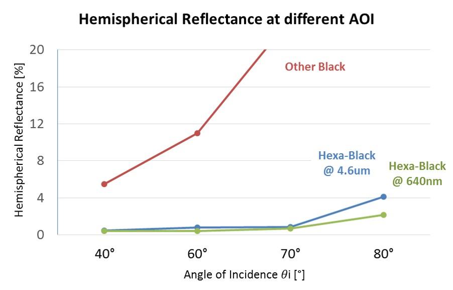Hemispherical reflectance comparison
