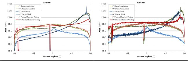 Angle resolved scattering of different coated Al-42Si at 532 nm (left) and 1064 nm (right).