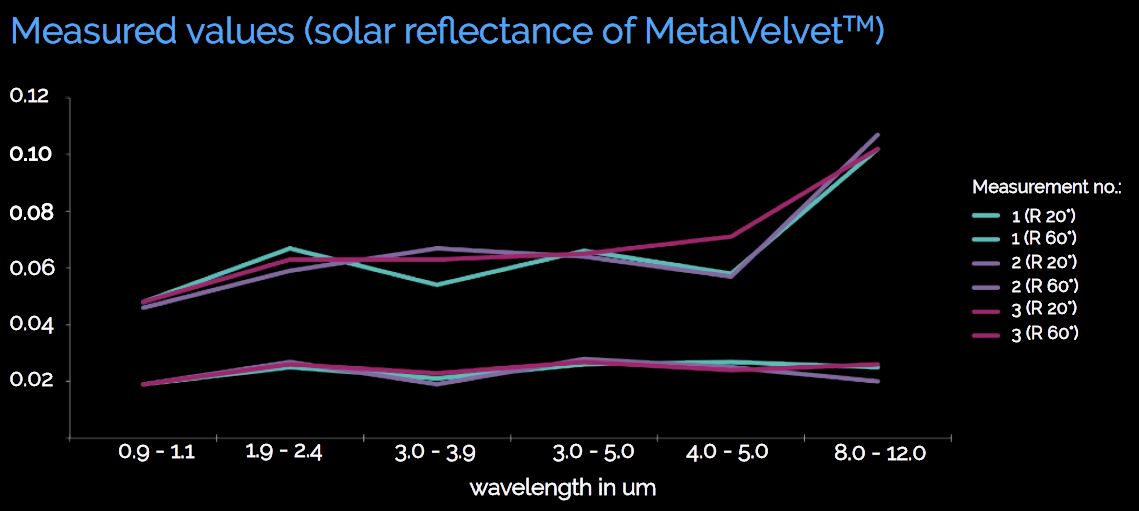 Mesured solar values of MV