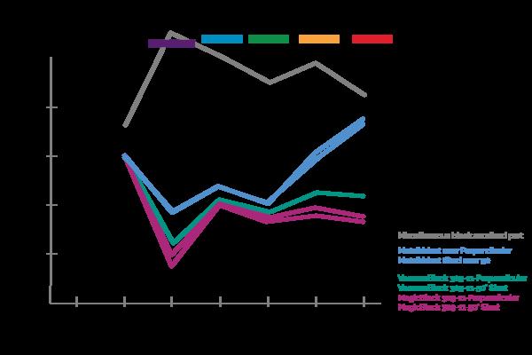 returned fluorescence graph