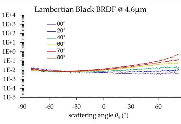 Lambertian Black BRDF @ 4.6µm